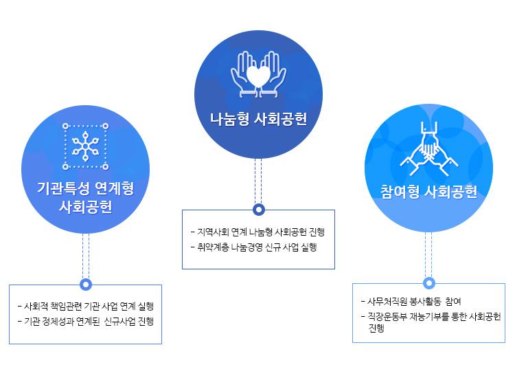 사회공헌 실행과제